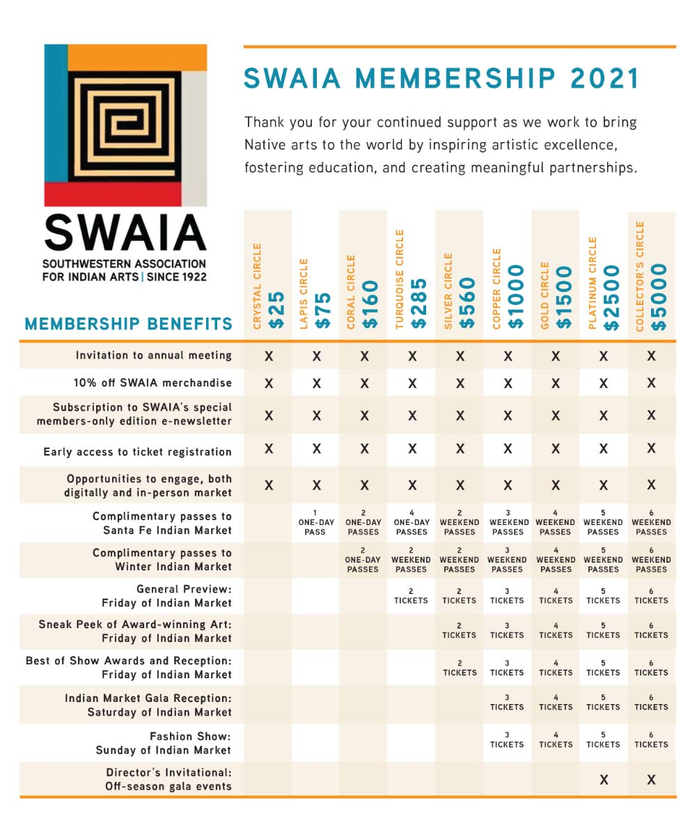 SWAIA Membership Benefits Matrix